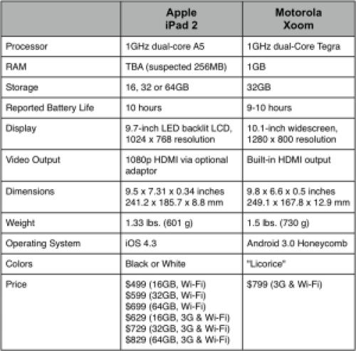Ipad_2_versus_xoom